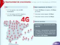 Vodafone anuncia el lanzamiento comercial de VoLTE y LTE-A desde este mismo mes