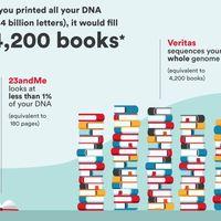 Hace 15 años secuenciar el genoma costó 2.700 millones de dólares. Hoy cuesta 599, menos que un móvil de alta gama