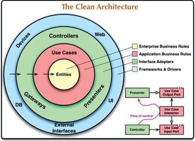 Clean arquitecture