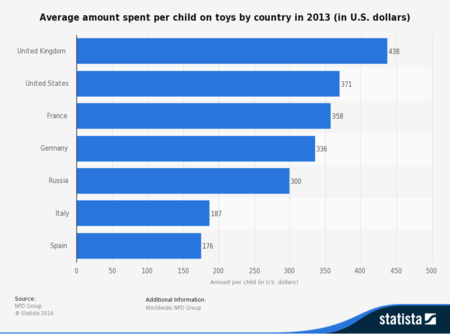 Average Amount Spent On Toys Per Child By Country 2013