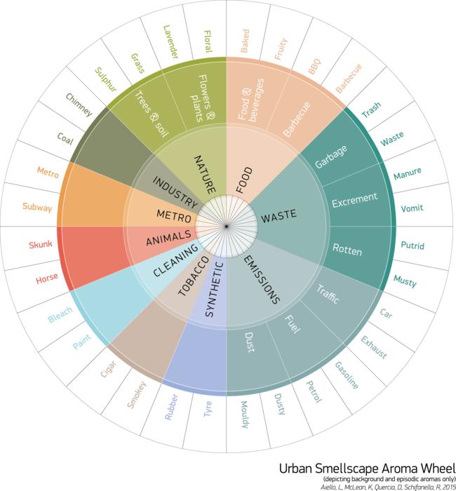 Urban Smellwheel