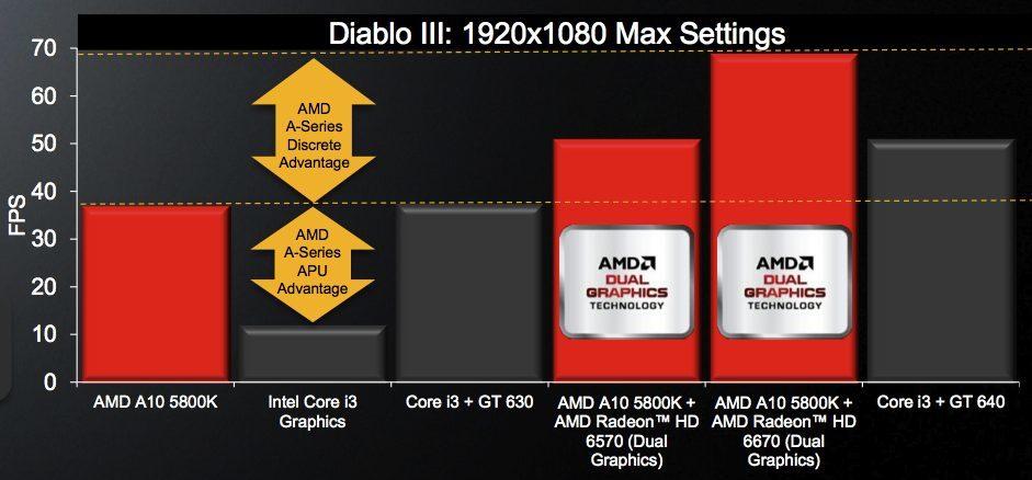 Foto de AMD Fusion 'Trinity' (15/25)