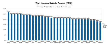 Tipo Nominal Iva Europa