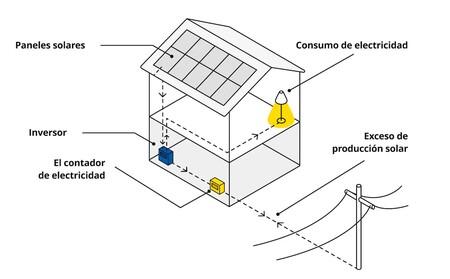 Esquema Placas Solares