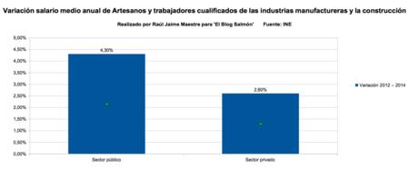 variacion salario medio anual de artesanos