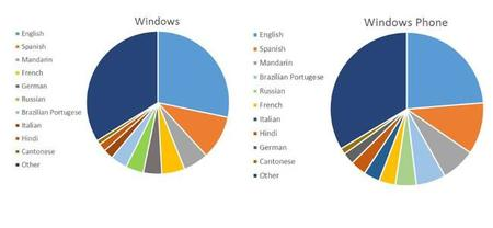 Windows Trends Dec14 Languages