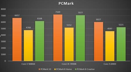 Pcmark 1