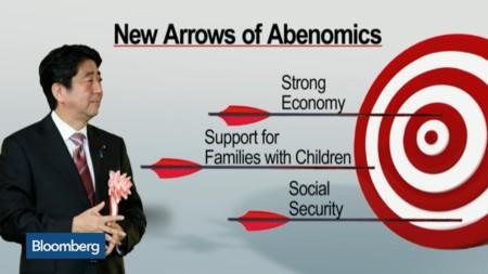 Abernomics