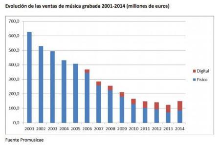 El streaming de música está salvando las ventas de discos en España