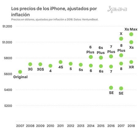 Precios Iphone 002
