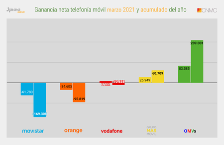 Ganancia Neta Telefonia Movil Marzo 2021 Y Acumulado Del Ano