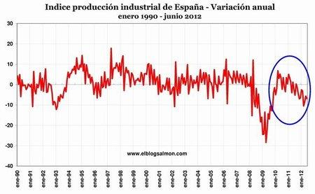 Producción española cae por décimo mes consecutivo a medida que se profundiza la crisis