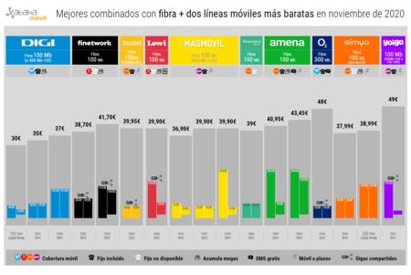 Mejores Combinados Con Fibra Dos Lineas Moviles Mas Baratas En Noviembre De 2020
