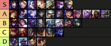 Tier List Personajes Wild Rift