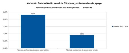 variacion salario medio anual de tecnicos profesionales de apoyo
