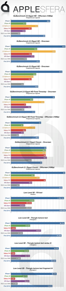 Test iPhone 5 GLBenchmark por Applesfera