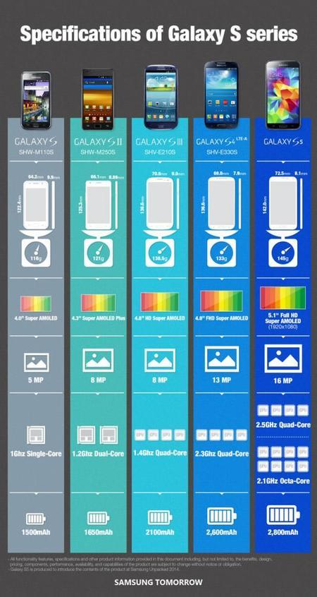 Galaxy S5 infografía