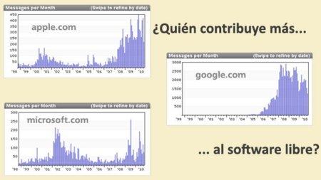 Una medida particular de la participación en proyectos de Software Libre