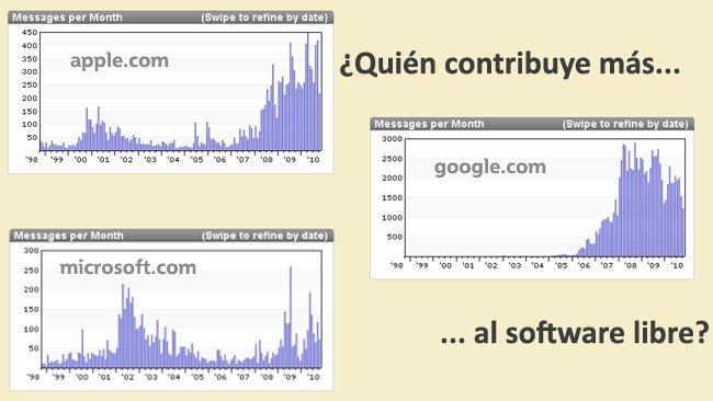 Quién contribuye más al software libre