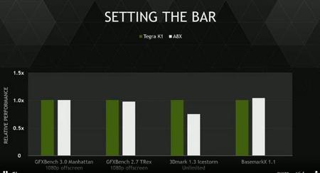 Nvidia Tegra X1 Soc Benchmarks2