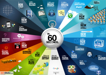 La imagen de la semana: Todo lo que ocurre en Internet en 60 segundos