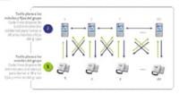 UNO Pymes de Movistar: tarifa plana entre fijos y móviles