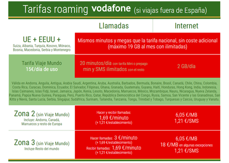 Tarifas Roaming Vodafone Abril 2019