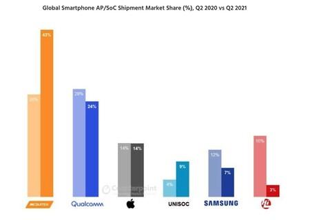 La cuota de mercado de procesadores móviles según Counterpoint Research