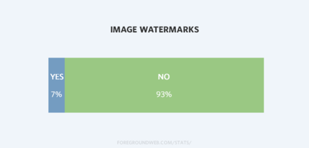 Photography Website Image Watermark Stats
