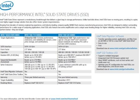Intel ssd 2012 roadmap
