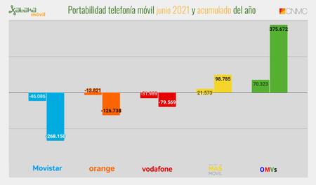 Portabilidad Telefonia Movil Junio 2021 Y Acumulado Del Ano