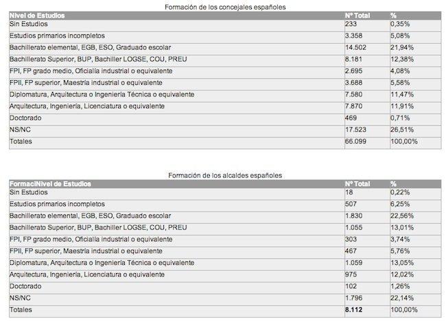 estudios-de-los-concejales-espanoles.jpg