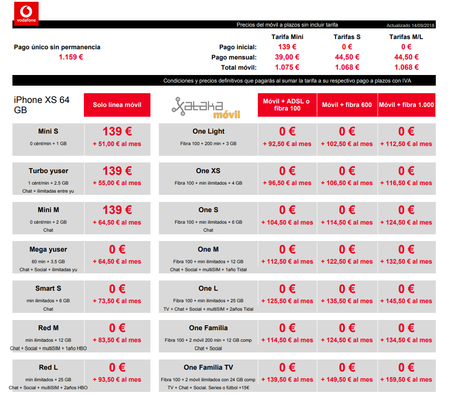 Precios A Plazos Iphone Xs 64 Gb Con Tarifas Vodafone