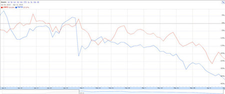 2014, el año en el que se desató la desconfianza de los mercados hacia Twitter y Linkedin