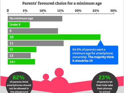 Una encuesta abre el debate: ¿deben existir una edad mínima para tener un móvil?