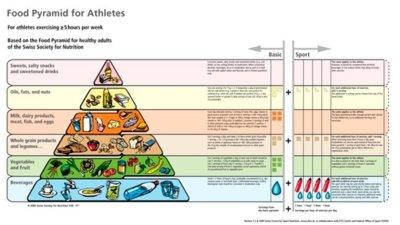 Pirámide de los alimentos para atletas