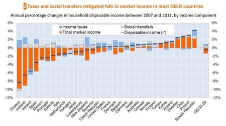 OCDE: desigualdad mejorarda con impuestos y transferencias sociales del 2007 al 2011