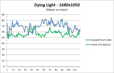Benchmark Dyinglight 1680x1050
