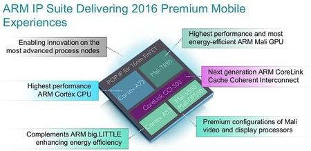 Arm Cortex A72 Mali T880 Soc