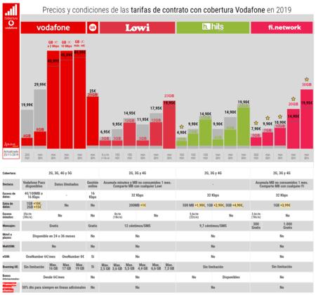 Precios Y Condiciones De Las Tarifas De Contrato Con Cobertura Vodafone En 2019