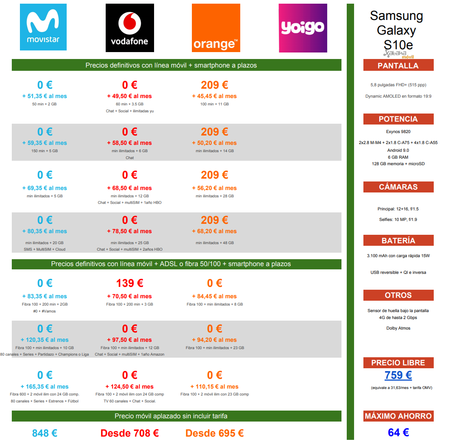 Comparativa Precios Samsung Galaxy S10e Con Movistar Vodafone Orange