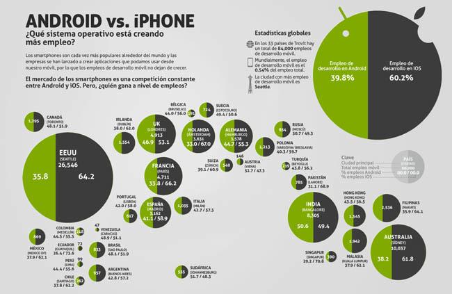 La creación de empleo vinculada al negocio de las aplicaciones para dispositivos móviles