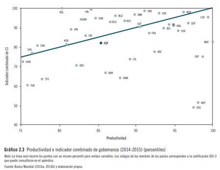 Productividad E Indicador Gobernanza Percentiles
