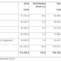 Las marcas chinas siguen arrebatando mercado a unas Samsung y Apple a la baja, según Gartner