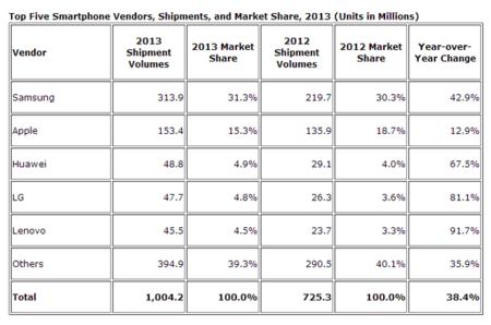 shipments smartphones 2013 IDC