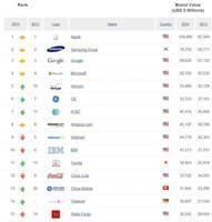 Las marcas más valoradas, 2014