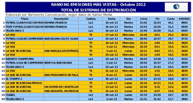Ranking de emisiones noviembre 2012