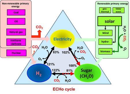 Proceso de obtención de hidrógeno