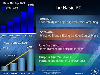 NetTop de Intel, sobremesas de bajo coste
