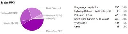 Resultados mejor RPG 2014